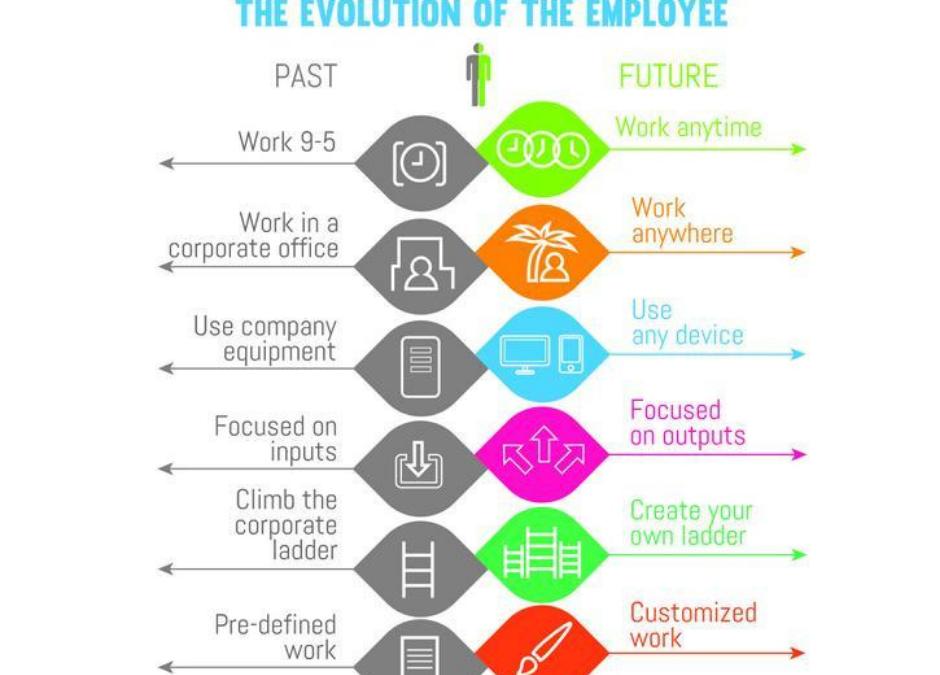 Evolutie van de werknemer
